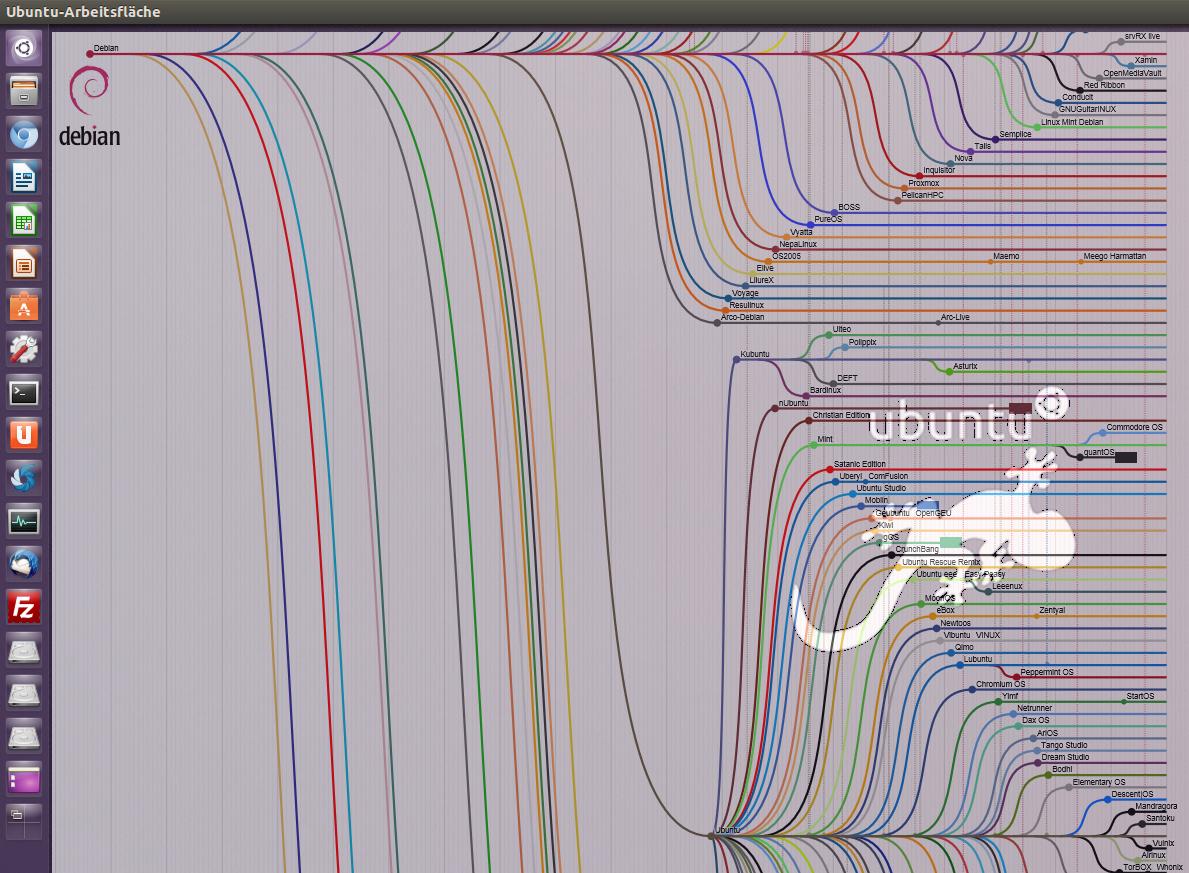 Linux-Stammbaum (kleiner Teil)