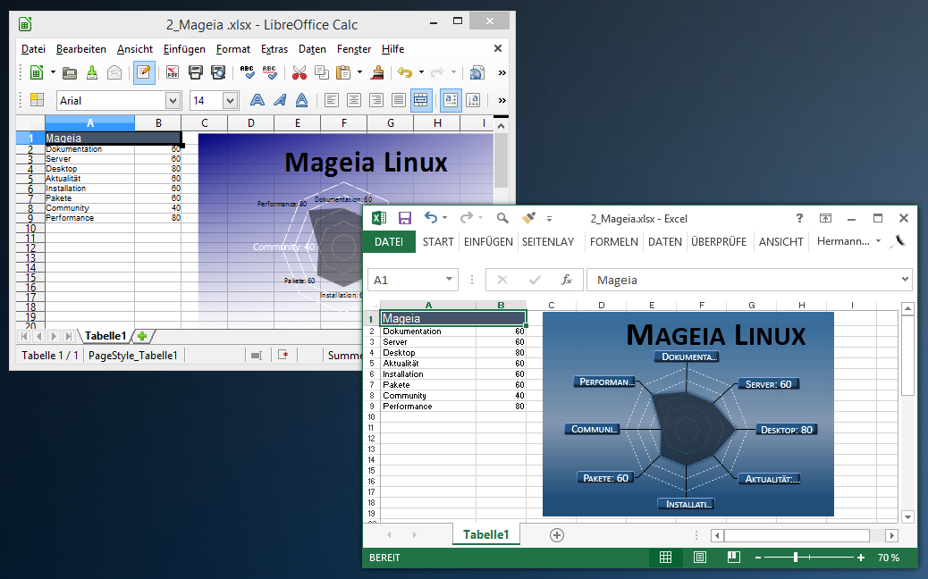 Libre Office und Microsoft Office